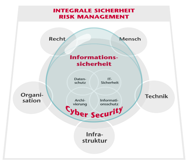 cyber security consulting schulung