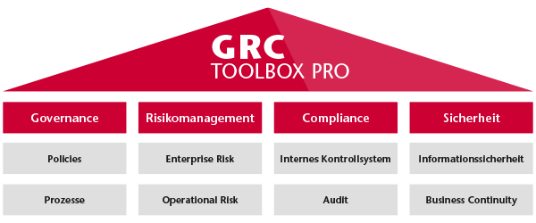 Governance Risk Compliance Software Tool